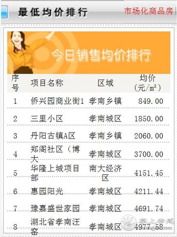 10月9日孝感房产网签数量63套,均价6898.02 元/㎡![图5]