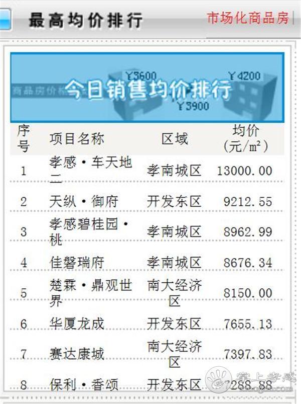 10月9日孝感房产网签数量63套,均价6898.02 元/㎡![图4]