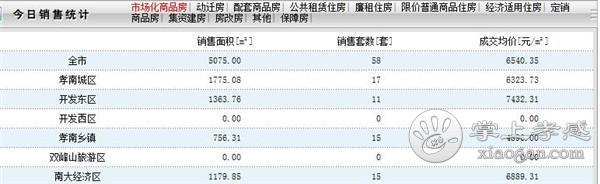 10月11日孝感房产网签数量58套,均价6540.35元/㎡![图1]