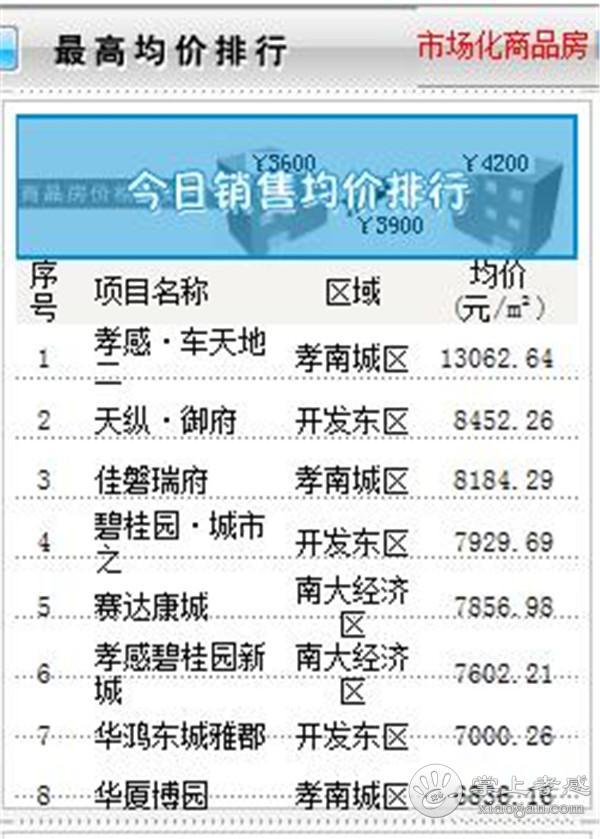10月11日孝感房产网签数量58套,均价6540.35元/㎡![图4]