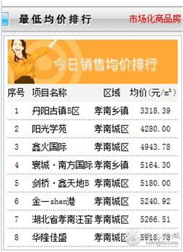 10月11日孝感房产网签数量58套,均价6540.35元/㎡![图5]