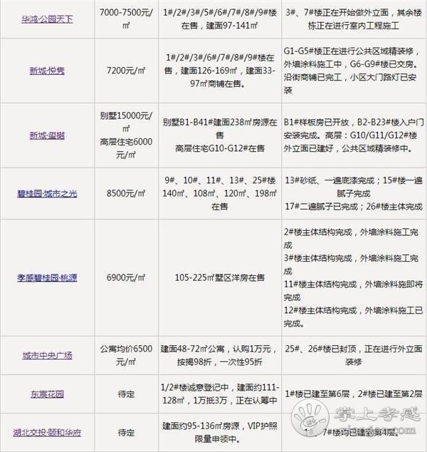 2019年11月孝感楼市41个楼盘最新优惠出炉![图2]
