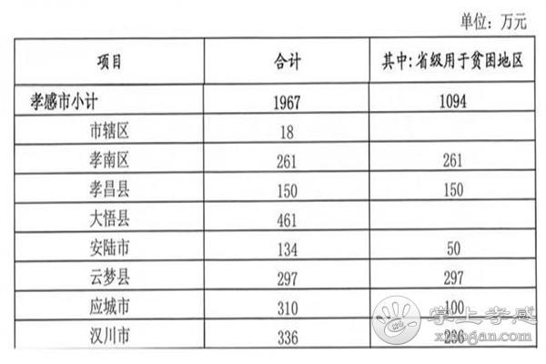 湖北省2019年第二批农村综合改革转移支付资金下发啦!孝感获批1967万![图2]