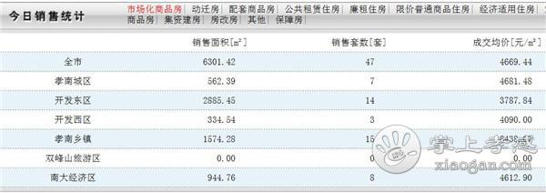 11月8日孝感房产网签数量47套,均价4669.44元/㎡![图1]