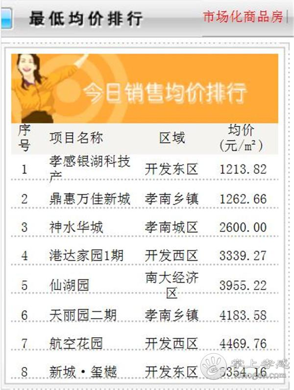 11月8日孝感房产网签数量47套,均价4669.44元/㎡![图5]