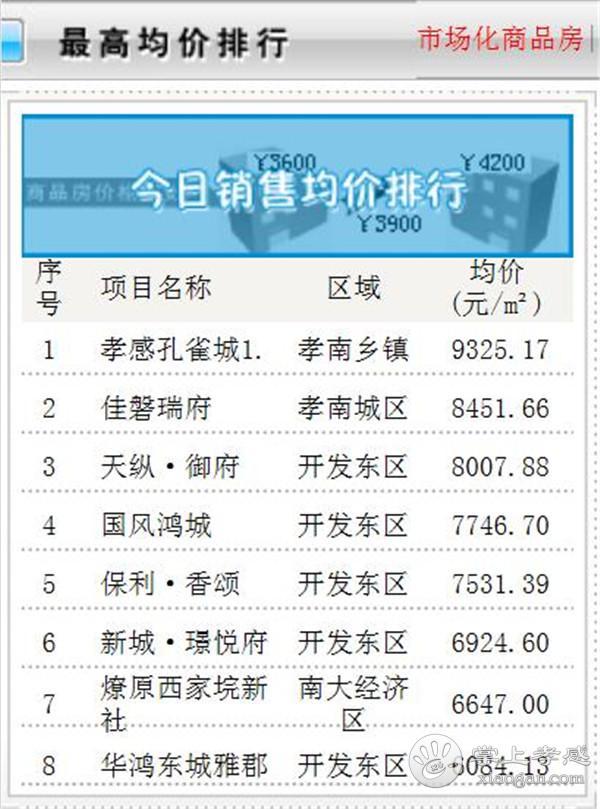11月8日孝感房产网签数量47套,均价4669.44元/㎡![图4]
