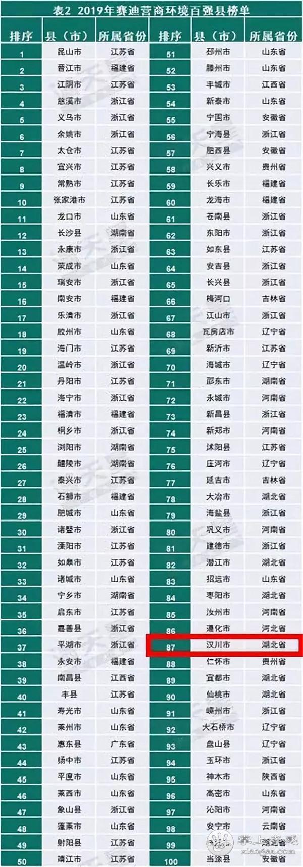 汉川再上县域营商环境百强榜,排名上升5位![图2]