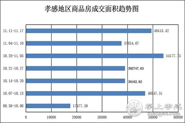 11.11-11.17孝感房产网签343套 均价5040.25元/㎡![图3]