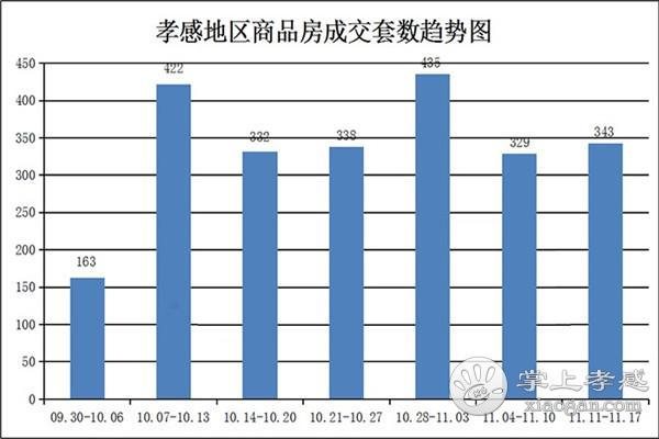 11.11-11.17孝感房产网签343套 均价5040.25元/㎡![图1]