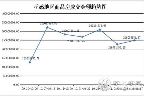 11.11-11.17孝感房产网签343套 均价5040.25元/㎡![图4]
