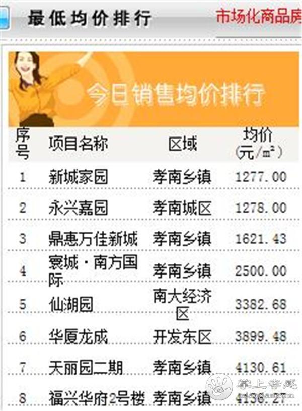 11月20日孝感房产网签数量95套,均价5984.71元/㎡![图5]