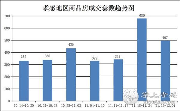 11月25日到12月01日,孝感新房成交497套![图1]