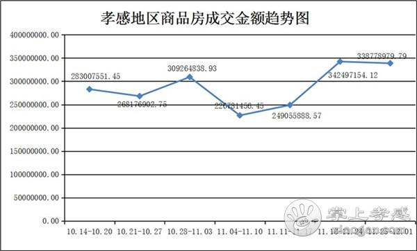 11月25日到12月01日,孝感新房成交497套![图4]
