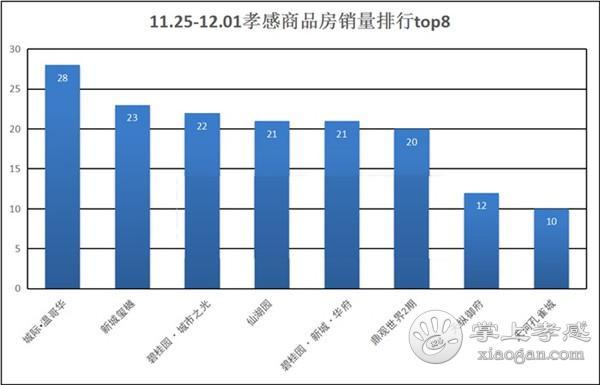 11月25日到12月01日,孝感新房成交497套![图5]