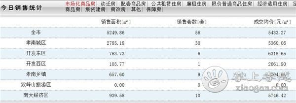 12月2日孝感房产网签56套,成交均价5433.27元/㎡![图1]
