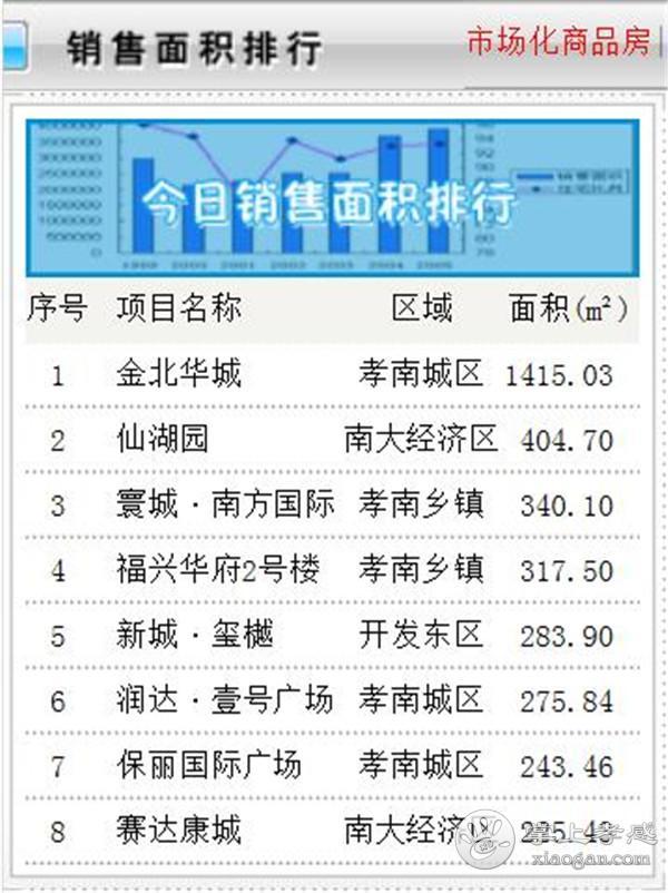 12月2日孝感房产网签56套,成交均价5433.27元/㎡![图2]