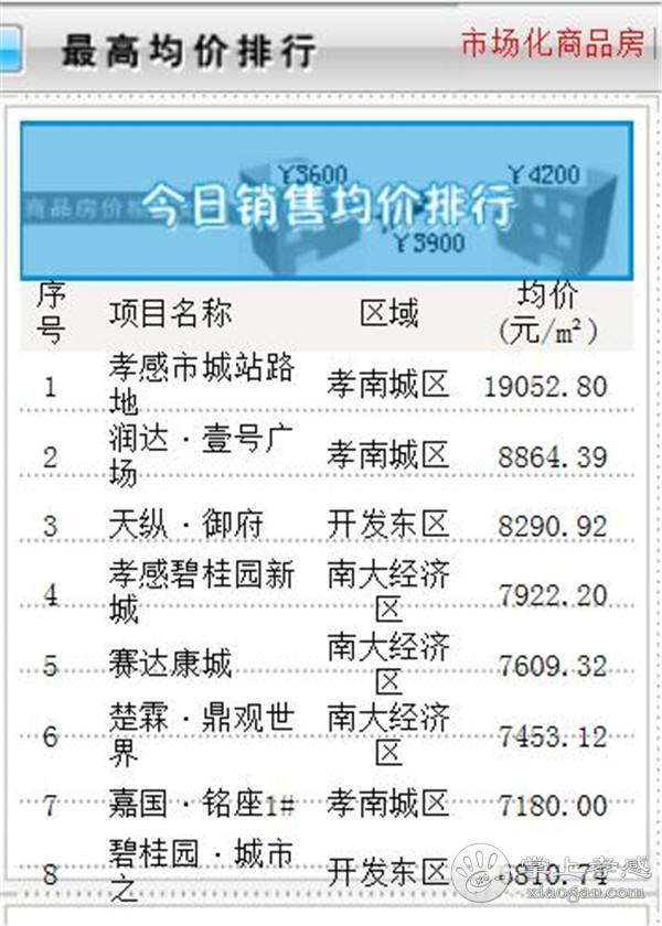 12月2日孝感房产网签56套,成交均价5433.27元/㎡![图4]
