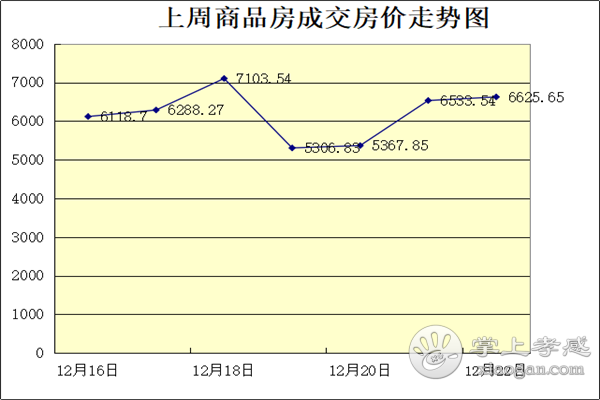 12.16-12.22孝感房产网签303套,均价6041元/㎡![图2]