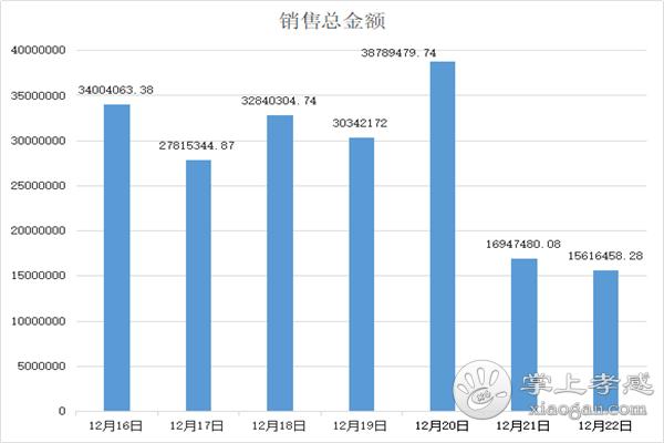 12.16-12.22孝感房产网签303套,均价6041元/㎡![图4]
