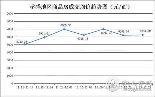 12月23到12月29日 孝感新房成交505套[图2]