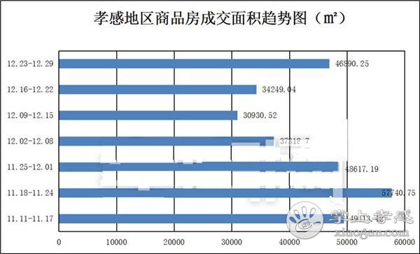 12月23到12月29日 孝感新房成交505套[图3]