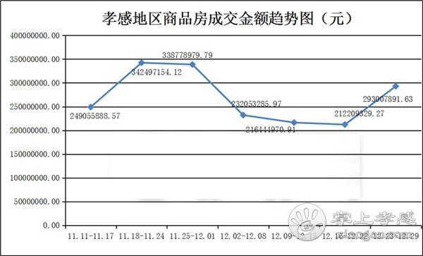 12月23到12月29日 孝感新房成交505套[图4]