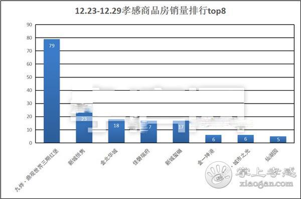 12月23到12月29日 孝感新房成交505套[图5]
