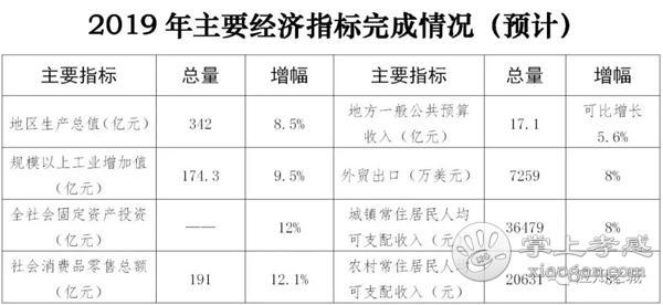 應城2019年預計完成投資99.3億元。政府性投資項目67個,2020年將繼續砥礪前行![圖2]