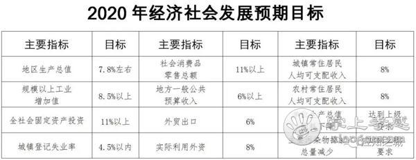 應城2019年預計完成投資99.3億元。政府性投資項目67個,2020年將繼續砥礪前行![圖4]