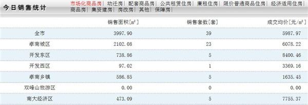 2020年1月8日孝感房产网签数量39套,均价5987.97元/㎡