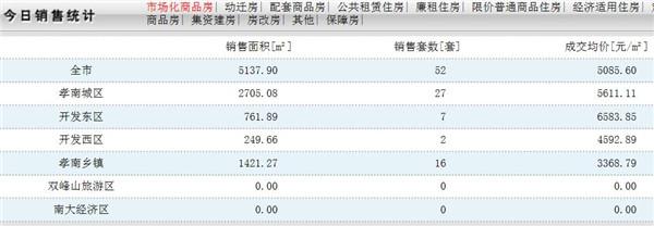 2020年1月14日孝感房产网签数量52套,均价5085.60元/㎡!