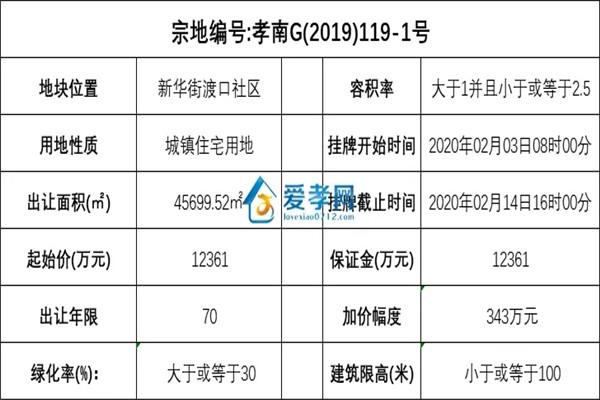 孝感2020年第一宗住宅用地(孝南G(2019)119-1号地块、孝南G(2019)119-2号地块)挂牌出让, 起始价1.2亿!