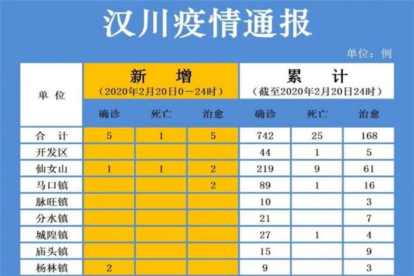 2月20日汉川疫情速报:新增确诊5例,死亡1例,治愈出院5例,累积742例!