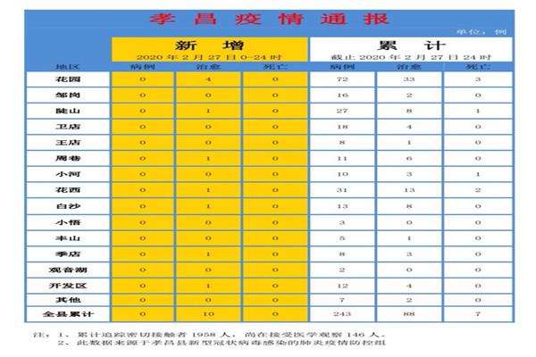 2月27日孝昌疫情速报:无新增确诊病例和无新增死亡病例,新增治愈出院10例!