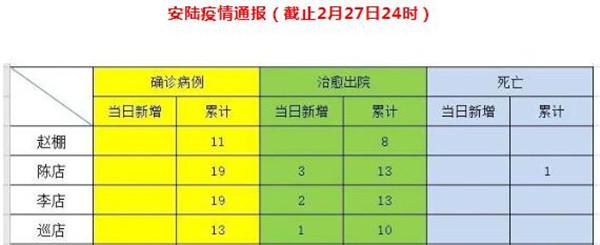 2月27日安陆疫情通报:无新增确诊病例和死亡病例,新增治愈出院53例!