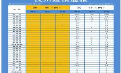 3月23日汉川疫情速报:无新增确诊病例和死亡病例,新增治愈出院1例,累计治愈729例!
