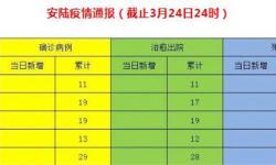 3月24日安陆疫情速报:无新增确诊病例和死亡病例,新增治愈出院1例,累计治愈出院523例!