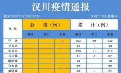3月25日汉川疫情速报:无新增确诊病例和死亡病例,新增治愈出院1例,累计治愈出院732例!