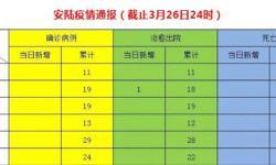 3月26日安陆疫情速报:无新增确诊病例,无新增死亡病例,新增治愈出院1例,累计治愈出院524例!