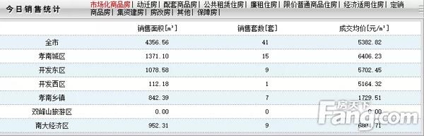 3月27日孝感房产网签41套,成交均价5382元/㎡