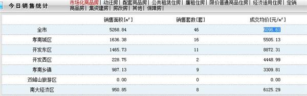 2020年3月30日孝感房产网签46套,成交均价6096.61元/㎡