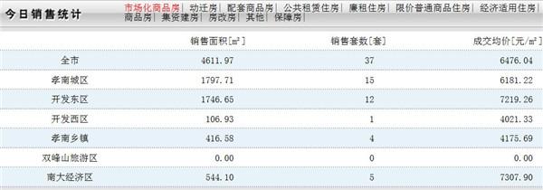 2020年4月1日孝感房产网签数量37套,均价6476.04元/㎡
