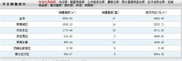 2020年4月10日孝感房产网签数量47套,均价5684.08元/㎡