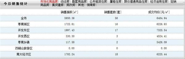 2020年4月15日孝感房产网签数量56套,均价6484.94元/㎡