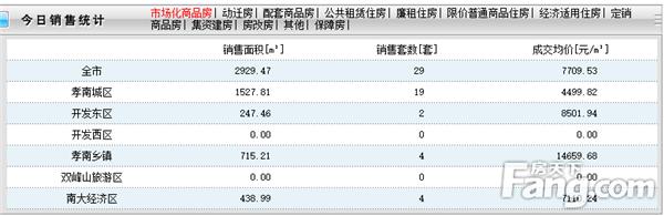 2020年4月19日孝感房产网签29套,成交均价7709元/㎡