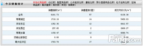 2020年5月11日孝感房产网签57套,成交均价6138元/㎡!
