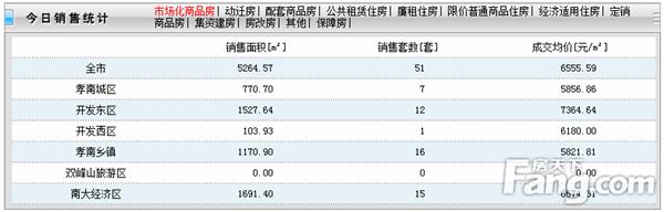 2020年5月13日孝感房产网签51套,成交均价6555元/㎡!