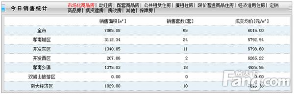 2020年5月14日孝感房产网签62套,成交均价6016元/㎡!