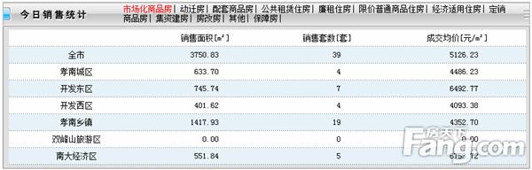 2020年5月27日孝感房产网签39套,成交均价5126元/㎡!