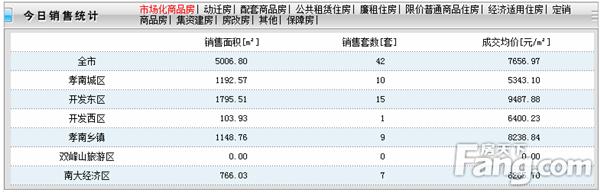 2020年5月28日孝感房产网签42套,成交均价7656元/㎡!
